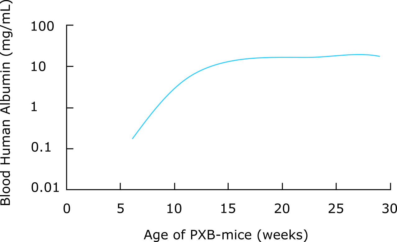replacement index graph